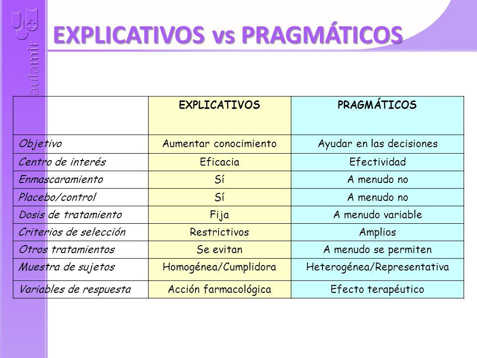 EXPLICATIVOSPRAGMÁTICOS ObjetivoAumentar conocimientoAyudar en las decisiones Centro de interésEficaciaEfectividad EnmascaramientoSíA menudo no Placebo/controlSíA menudo no Dosis de tratamientoFijaA menudo variable Criterios de selecciónRestrictivosAmplios Otros tratamientosSe evitanA menudo se permiten Muestra de sujetosHomogénea/CumplidoraHeterogénea/Representativa Variables de respuestaAcción farmacológicaEfecto terapéutico EXPLICATIVOS vs PRAGMÁTICOS
