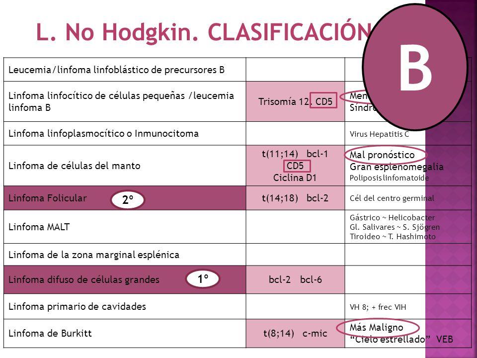 L.No Hodgkin.