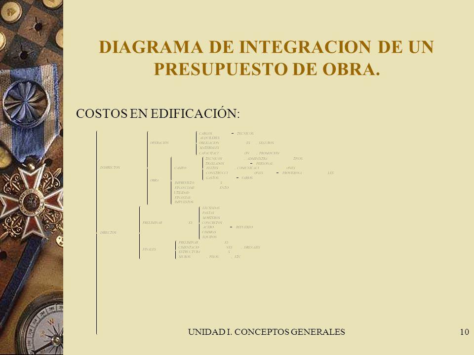 UNIDAD I. CONCEPTOS GENERALES10 DIAGRAMA DE INTEGRACION DE UN PRESUPUESTO DE OBRA. COSTOS EN EDIFICACIÓN: