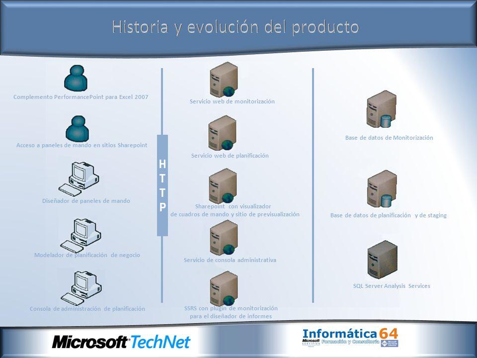 Historia y evolución del producto Complemento PerformancePoint para Excel 2007 Acceso a paneles de mando en sitios Sharepoint Diseñador de paneles de