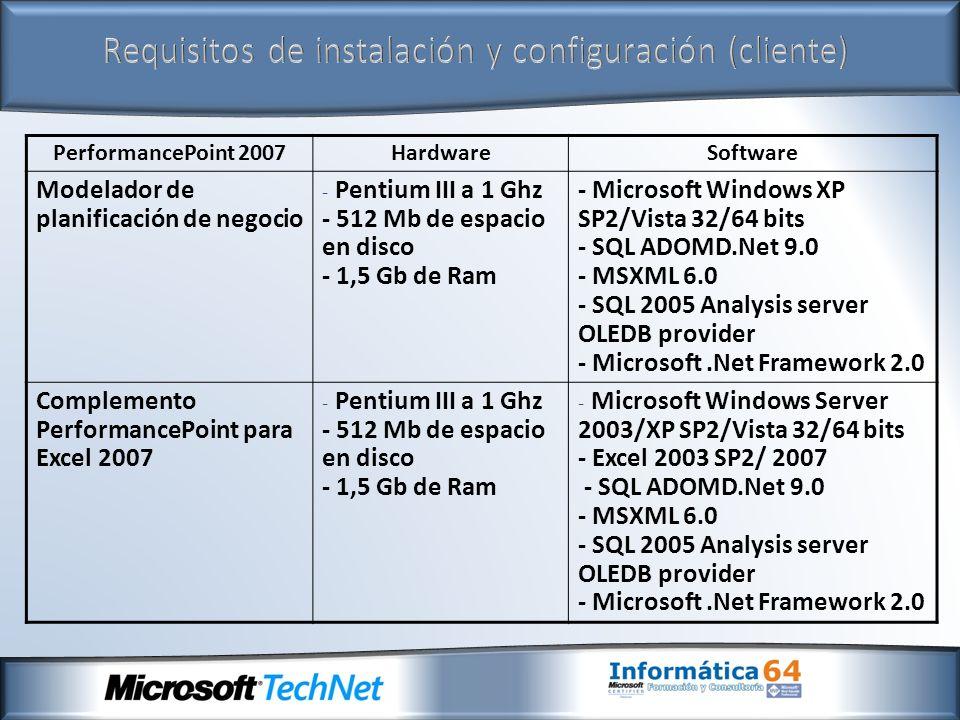 PerformancePoint 2007HardwareSoftware Consola de administración de planificación - Pentium III a 1 Ghz - 512 Mb de espacio en disco - 1,5 Gb de Ram - Microsoft Windows Server 2003/XP SP2/Vista 32/64 bits - Internet Explorer 6.0 o superior Diseñador de paneles de mando - Pentium III a 1 Ghz - 512 Mb de espacio en disco - 1,5 Gb de Ram - Microsoft Windows Server 2003/XP SP2/Vista 32/64 bits - Excel 2003 SP2/ 2007 - SQL ADOMD.Net 9.0 - MSXML 6.0 - SQL 2005 Analysis server OLEDB provider - Microsoft.Net Framework 2.0 Requisitos de instalación y configuración (cliente)