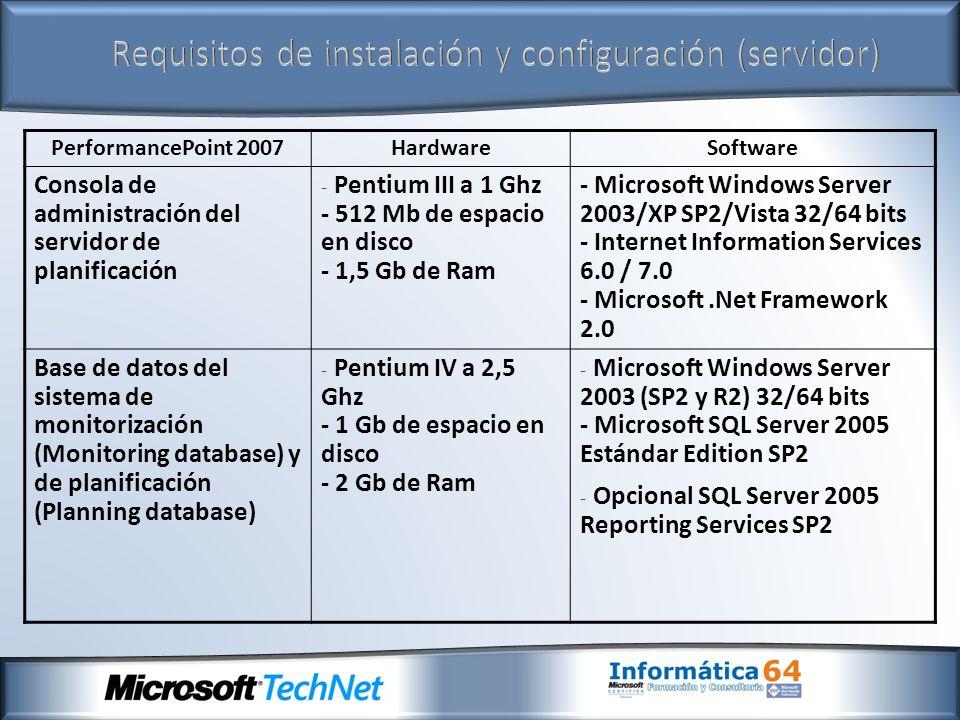 PerformancePoint 2007HardwareSoftware Consola de administración del servidor de planificación - Pentium III a 1 Ghz - 512 Mb de espacio en disco - 1,5