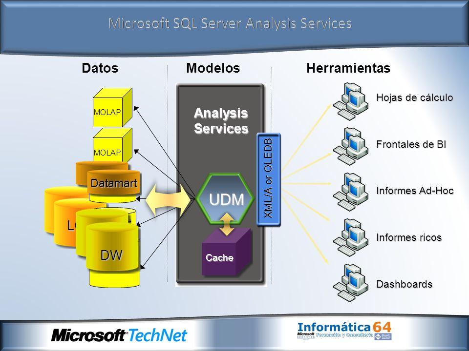 LOB AnalysisServices MOLAP DW Datamart ModelosHerramientasDatos UDM Cache Dashboards Informes ricos Frontales de BI Hojas de cálculo Informes Ad-Hoc X