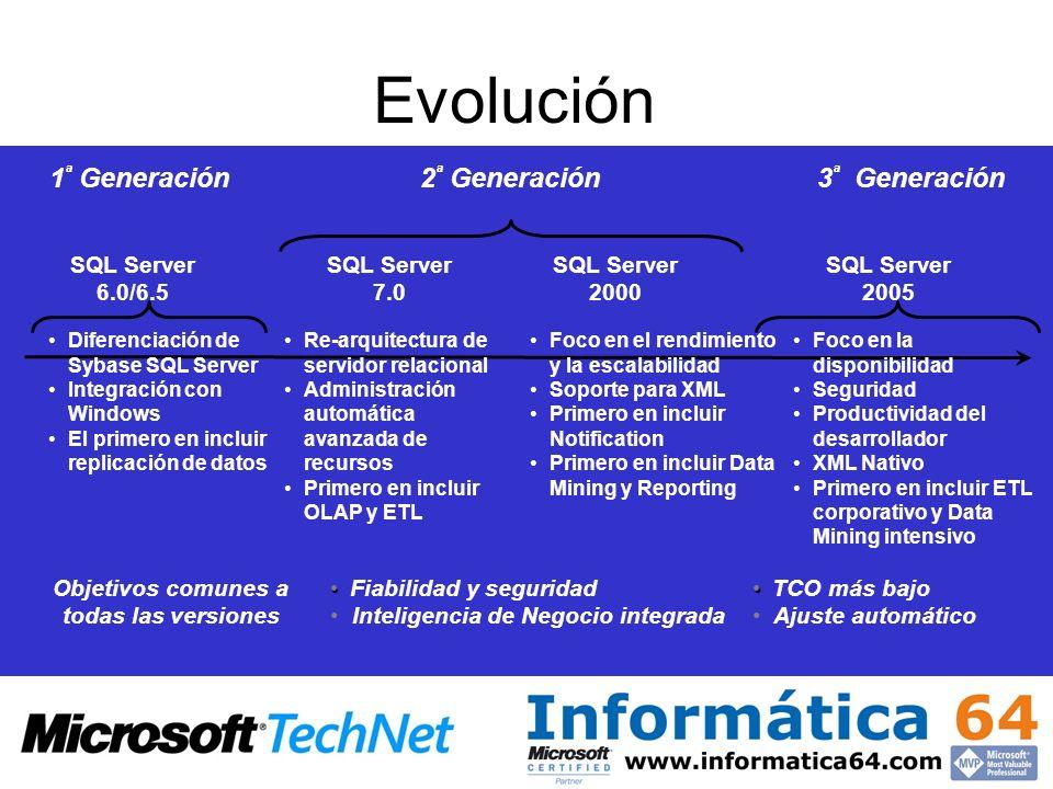 SQL Server 7.0 SQL Server 2005 SQL Server 2000 TCO más bajo Ajuste automático Fiabilidad y seguridad Inteligencia de Negocio integrada Foco en la disp