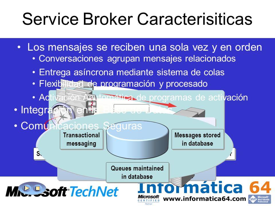 1 1 2 2 3 3 A1 A2 B1 B2 Queue 1 1 2 2 3 3 1 1 2 2 3 3 Service Consumer Service Provider Transactional messaging Transactional messaging Messages store