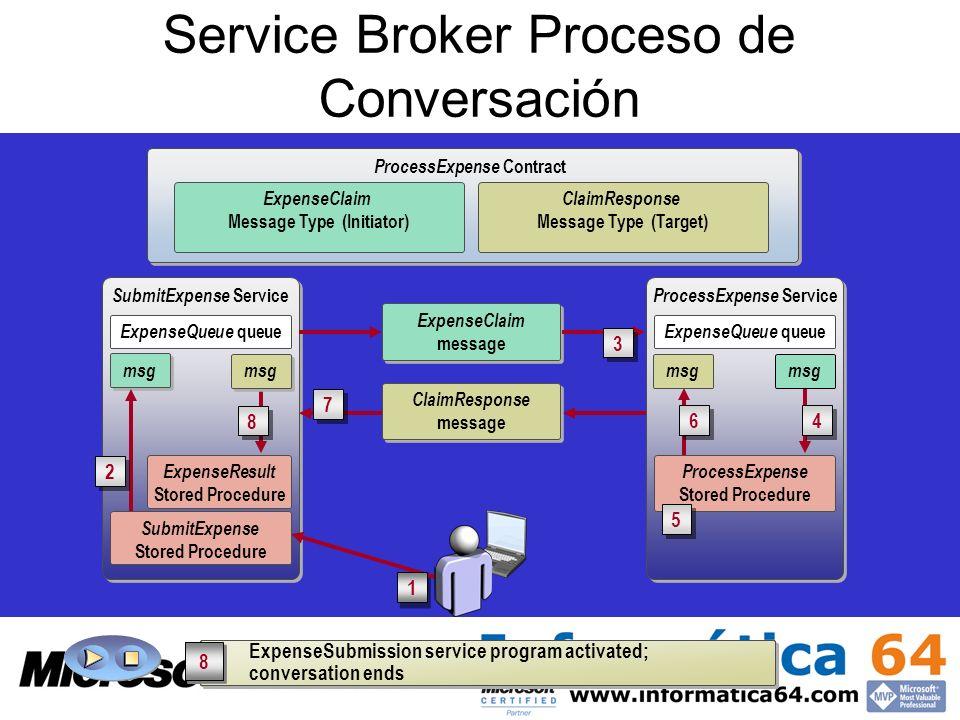 ProcessExpense Service SubmitExpense Service Service Broker Proceso de Conversación ExpenseQueue queue ProcessExpense Contract ExpenseClaim Message Ty