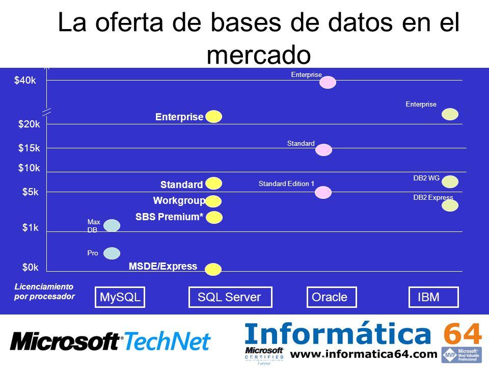 La oferta de bases de datos en el mercado * Small Business Server (SBS) es sólo ofrertado a través del modelo de precio servidor/CAL IBMOracleSQL Serv