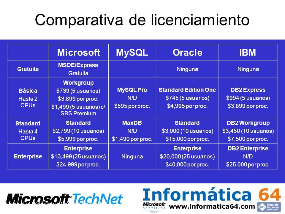 Comparativa de licenciamiento MicrosoftMySQLOracleIBM Gratuita MSDE/Express Gratuita Ninguna Básica Hasta 2 CPUs Workgroup $739 (5 usuarios) $3,899 po