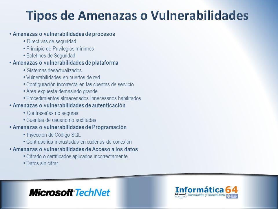 Amenazas o vulnerabilidades de procesos Directivas de seguridad Principio de Privilegios mínimos Boletines de Seguridad Amenazas o vulnerabilidades de plataforma Sistemas desactualizados Vulnerabilidades en puertos de red Configuración incorrecta en las cuentas de servicio Área expuesta demasiado grande Procedimientos almacenados innecesarios habilitados Amenazas o vulnerabilidades de autenticación Contraseñas no seguras Cuentas de usuario no auditadas Amenazas o vulnerabilidades de Programación Inyección de Código SQL Contraseñas incrustadas en cadenas de conexión Amenazas o vulnerabilidades de Acceso a los datos Cifrado o certificados aplicados incorrectamente.