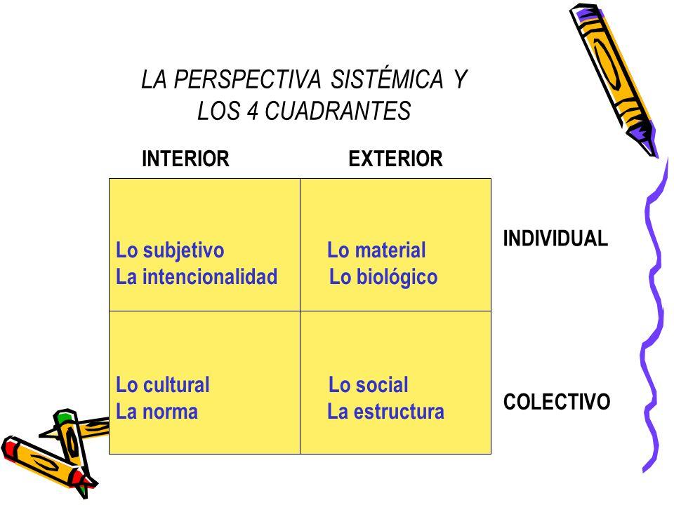 LA PERSPECTIVA SISTÉMICA Y LOS 4 CUADRANTES INTERIOR EXTERIOR Lo subjetivo Lo material La intencionalidad Lo biológico Lo cultural Lo social La norma