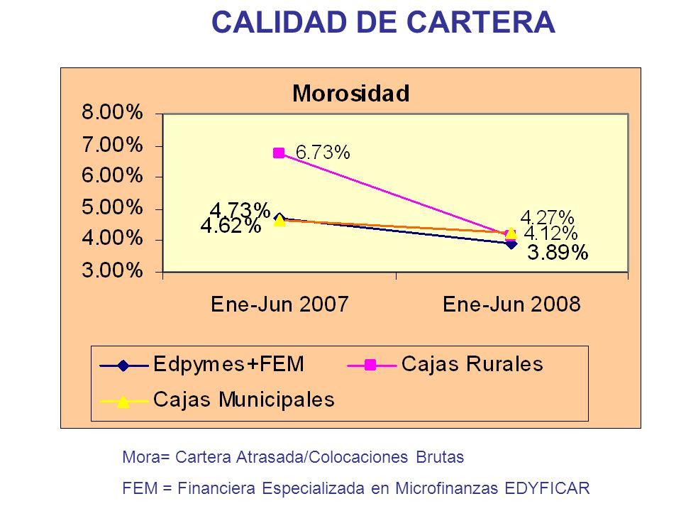 CALIDAD DE CARTERA Mora= Cartera Atrasada/Colocaciones Brutas FEM = Financiera Especializada en Microfinanzas EDYFICAR