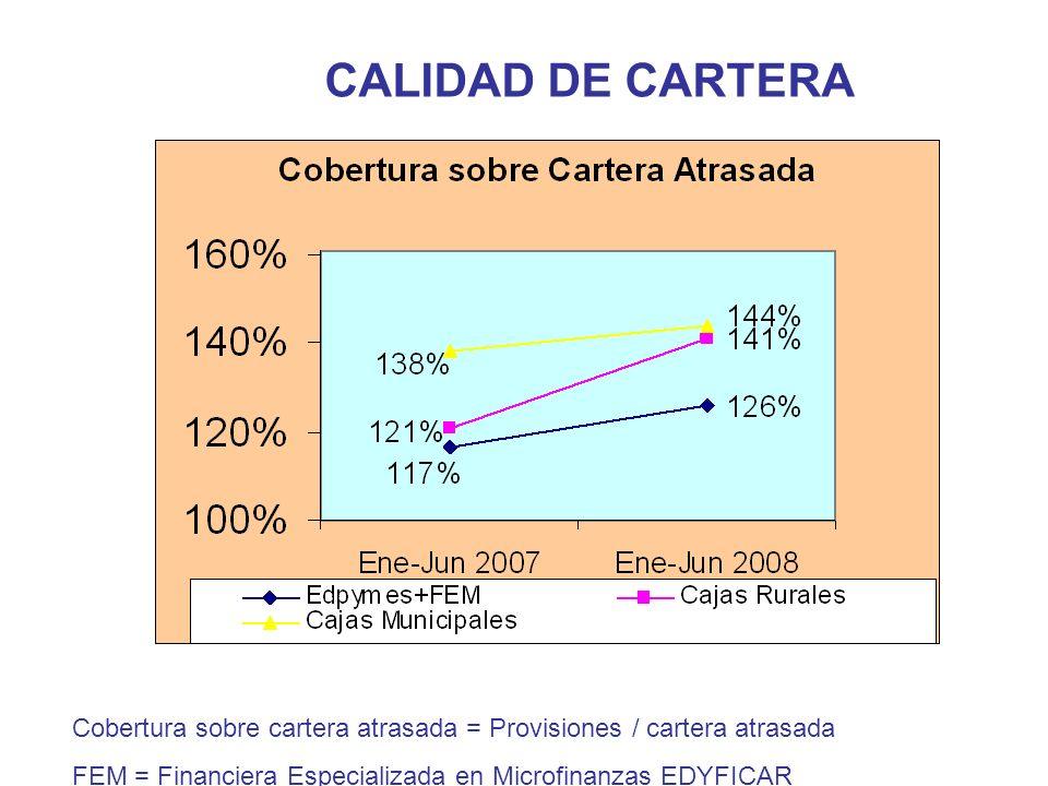 CALIDAD DE CARTERA Cobertura sobre cartera en riesgo=Provisiones / cartera atrasada + cartera refinanciada y reestructurada FEM = Financiera Especializada en Microfinanzas EDYFICAR