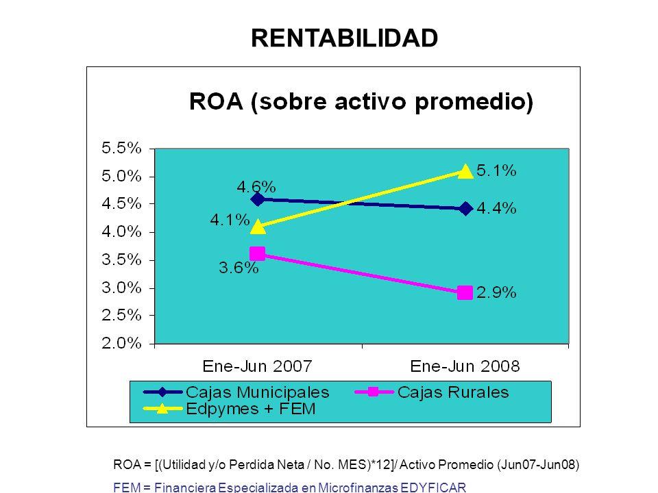 RENTABILIDAD ROE = [(Utilidad y/o Perdida Neta / No.MES)*12]/ Patrimonio Promedio (Jun 07- Jun08) FEM = Financiera Especializada en Microfinanzas EDYFICAR