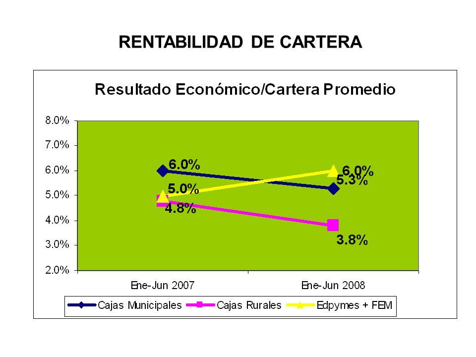 RENTABILIDAD DE CARTERA
