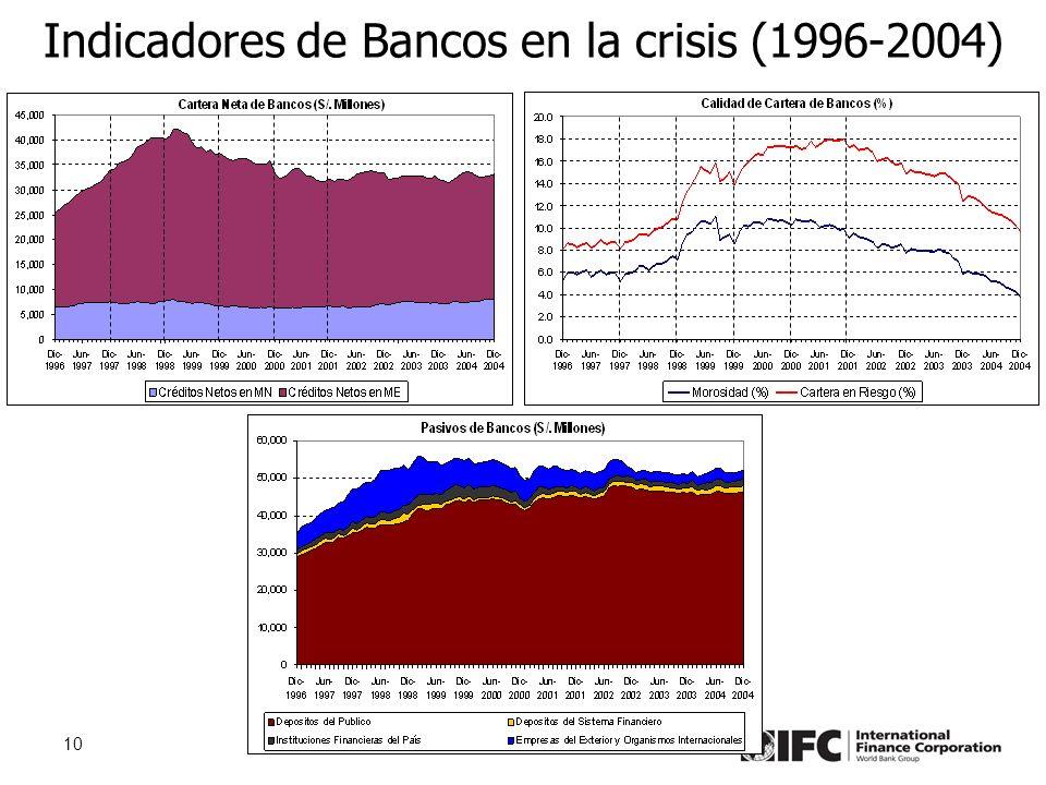10 Indicadores de Bancos en la crisis (1996-2004)