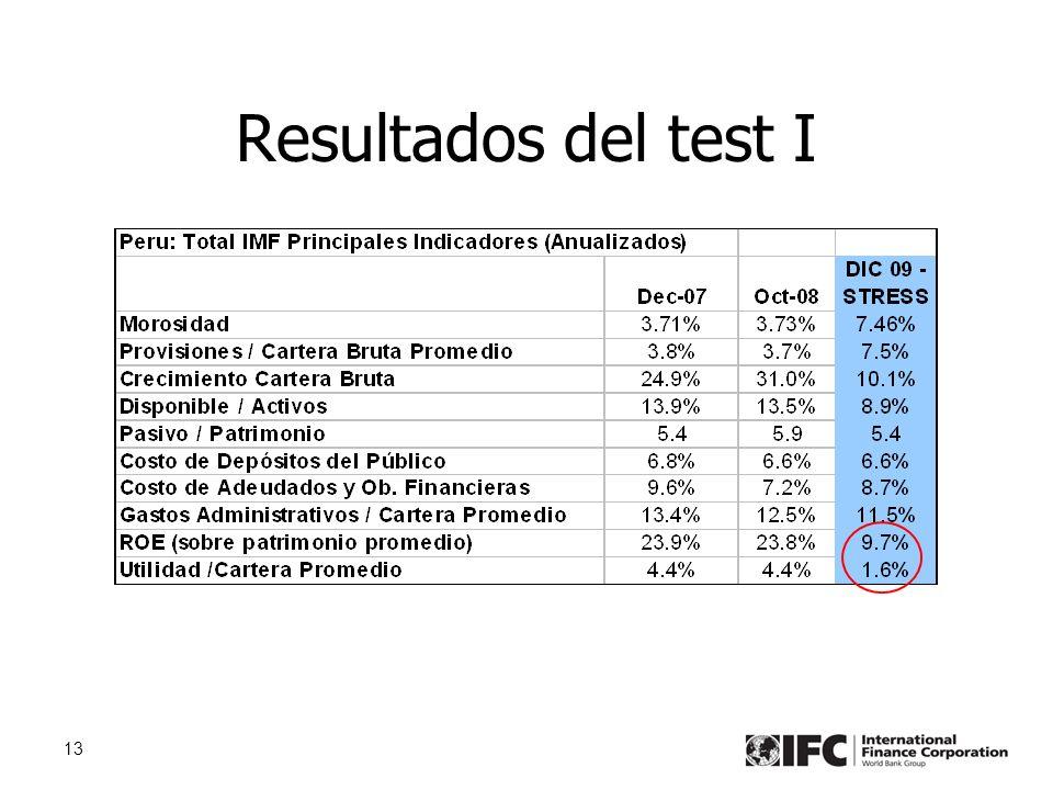13 Resultados del test I