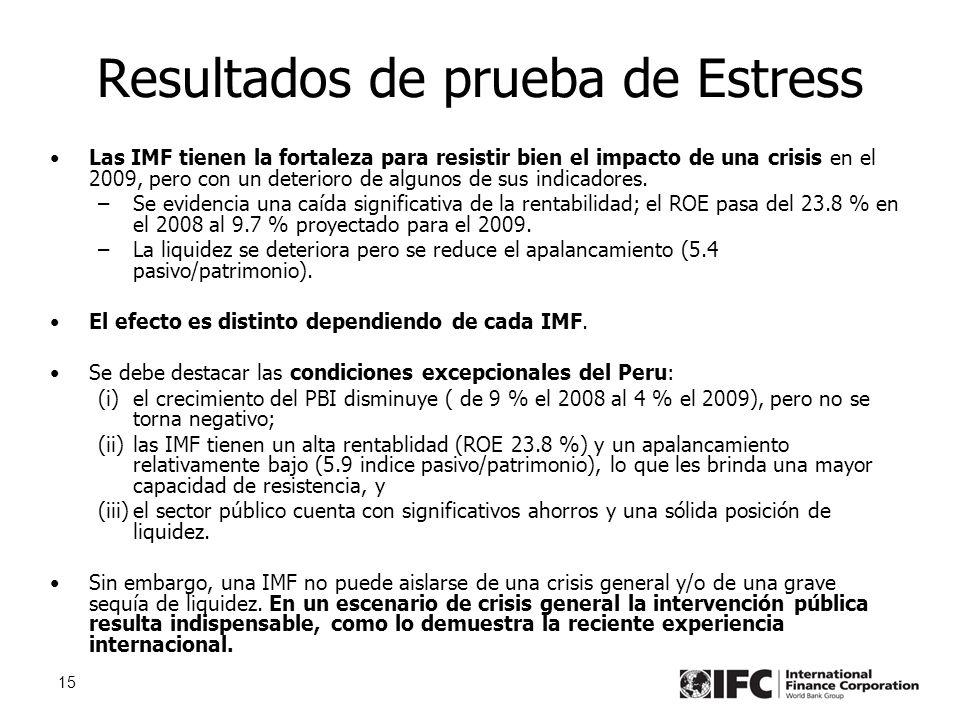 15 Resultados de prueba de Estress Las IMF tienen la fortaleza para resistir bien el impacto de una crisis en el 2009, pero con un deterioro de algunos de sus indicadores.