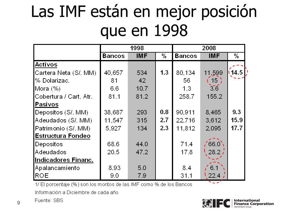 9 Las IMF están en mejor posición que en 1998