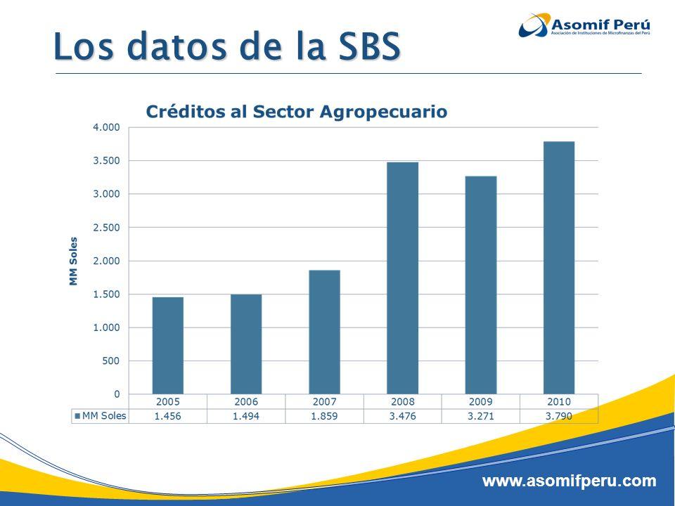www.asomifperu.com Los datos e la SBS