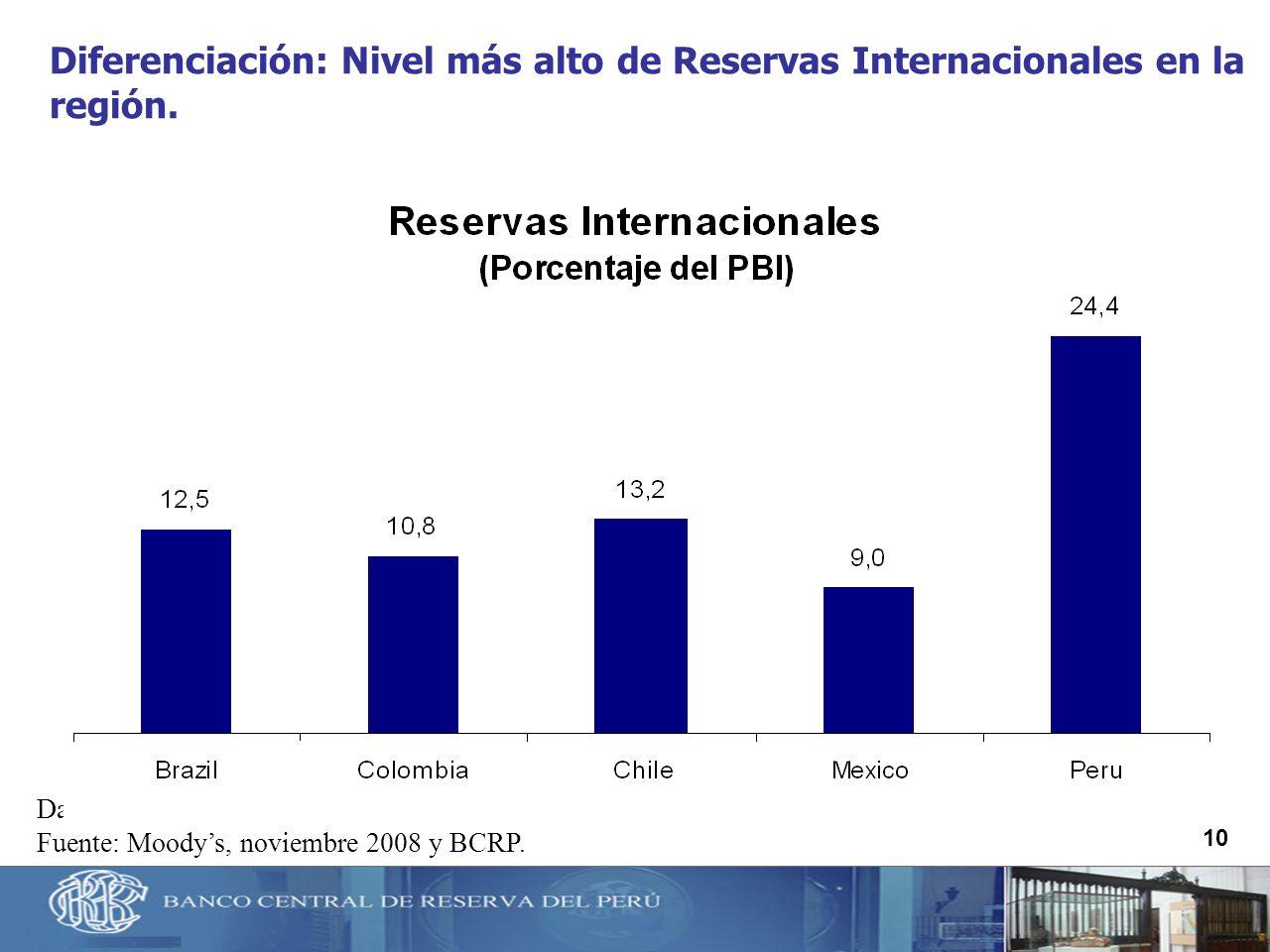 10 Diferenciación: Nivel más alto de Reservas Internacionales en la región. Datos proyectados para el 2008. Fuente: Moodys, noviembre 2008 y BCRP.