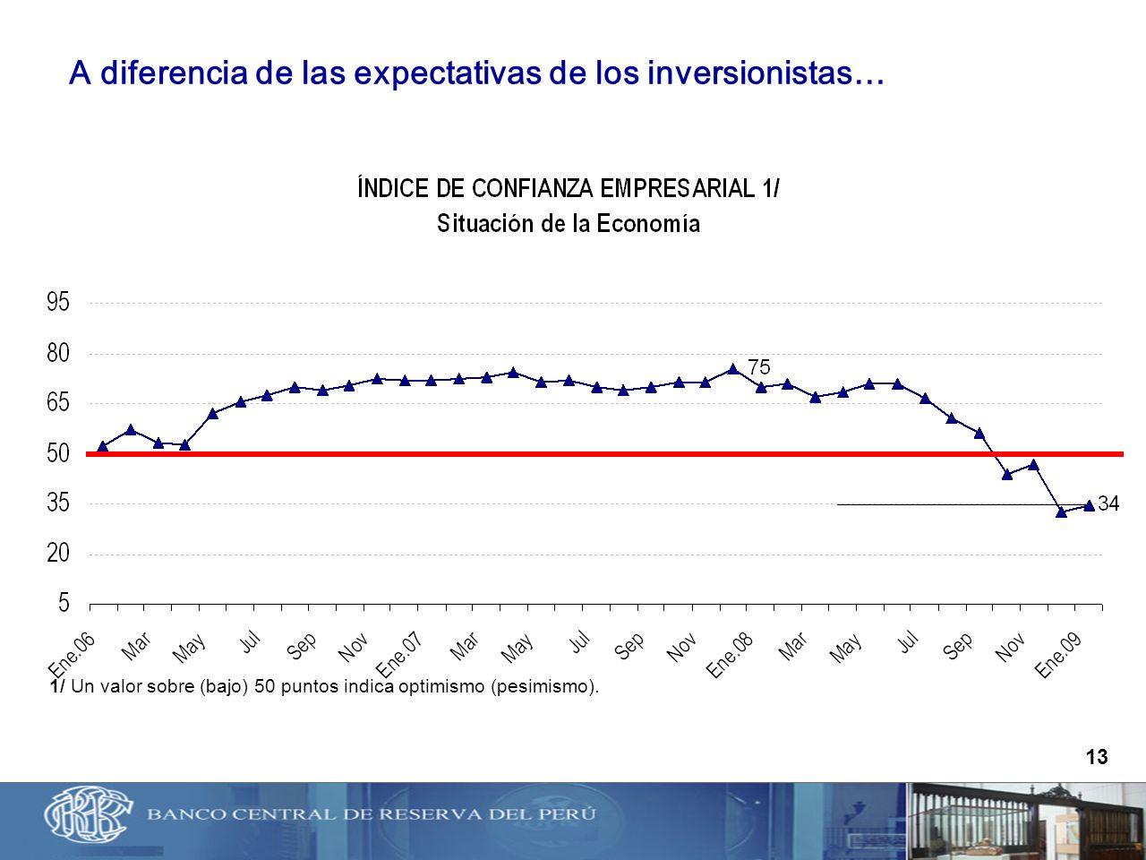 1/ Un valor sobre (bajo) 50 puntos indica optimismo (pesimismo). 13 A diferencia de las expectativas de los inversionistas…
