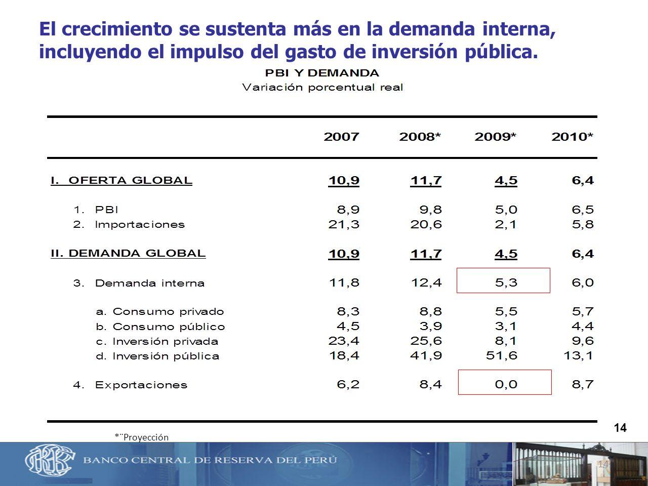 14 El crecimiento se sustenta más en la demanda interna, incluyendo el impulso del gasto de inversión pública. *¨Proyección 14