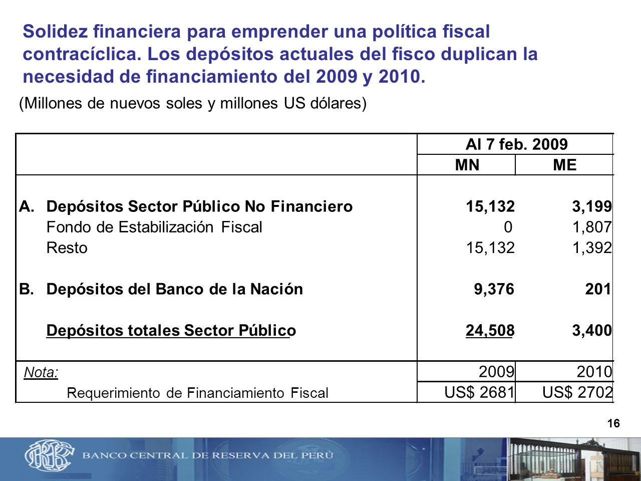 16 Solidez financiera para emprender una política fiscal contracíclica. Los depósitos actuales del fisco duplican la necesidad de financiamiento del 2