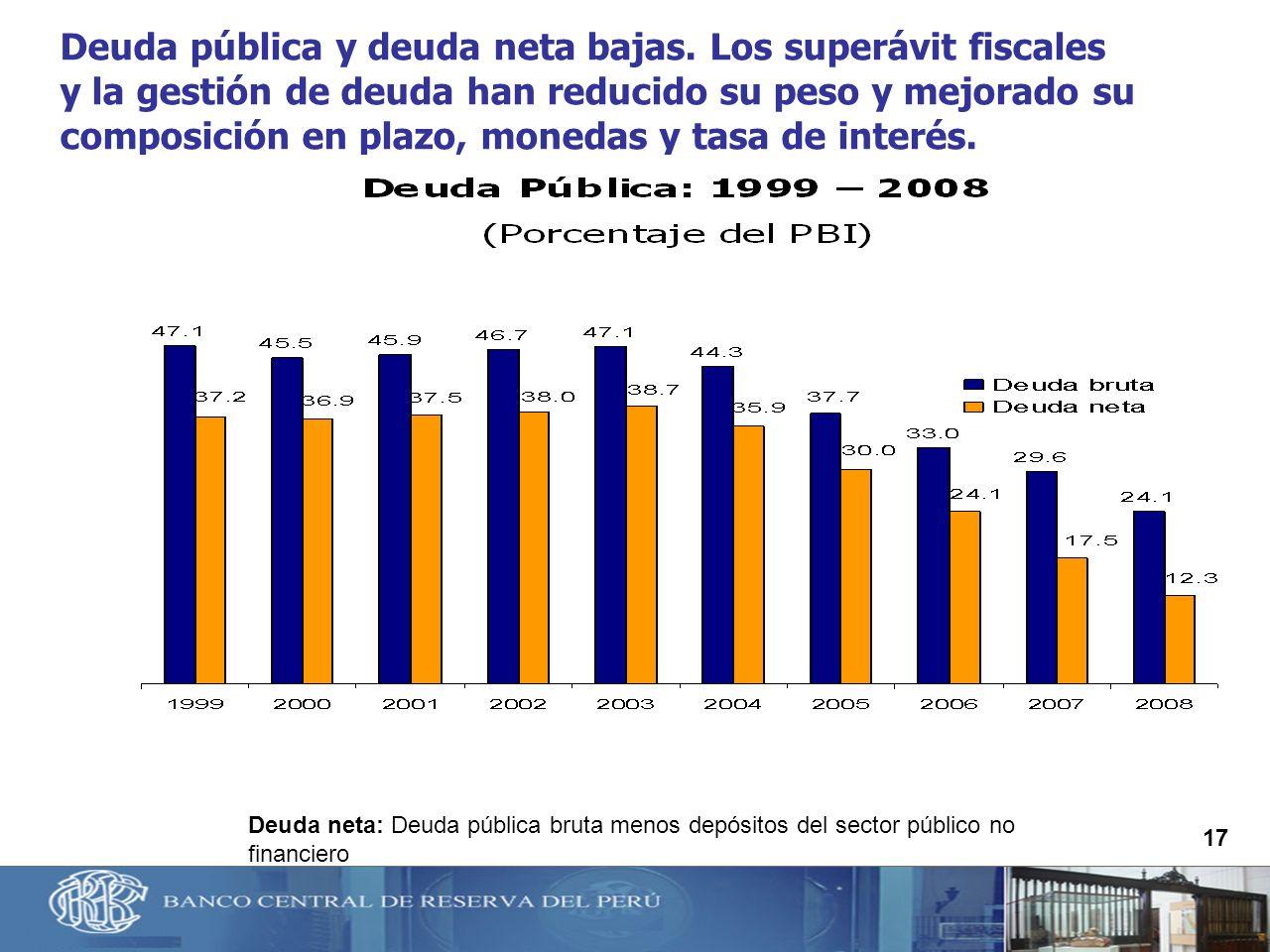 17 Deuda pública y deuda neta bajas. Los superávit fiscales y la gestión de deuda han reducido su peso y mejorado su composición en plazo, monedas y t
