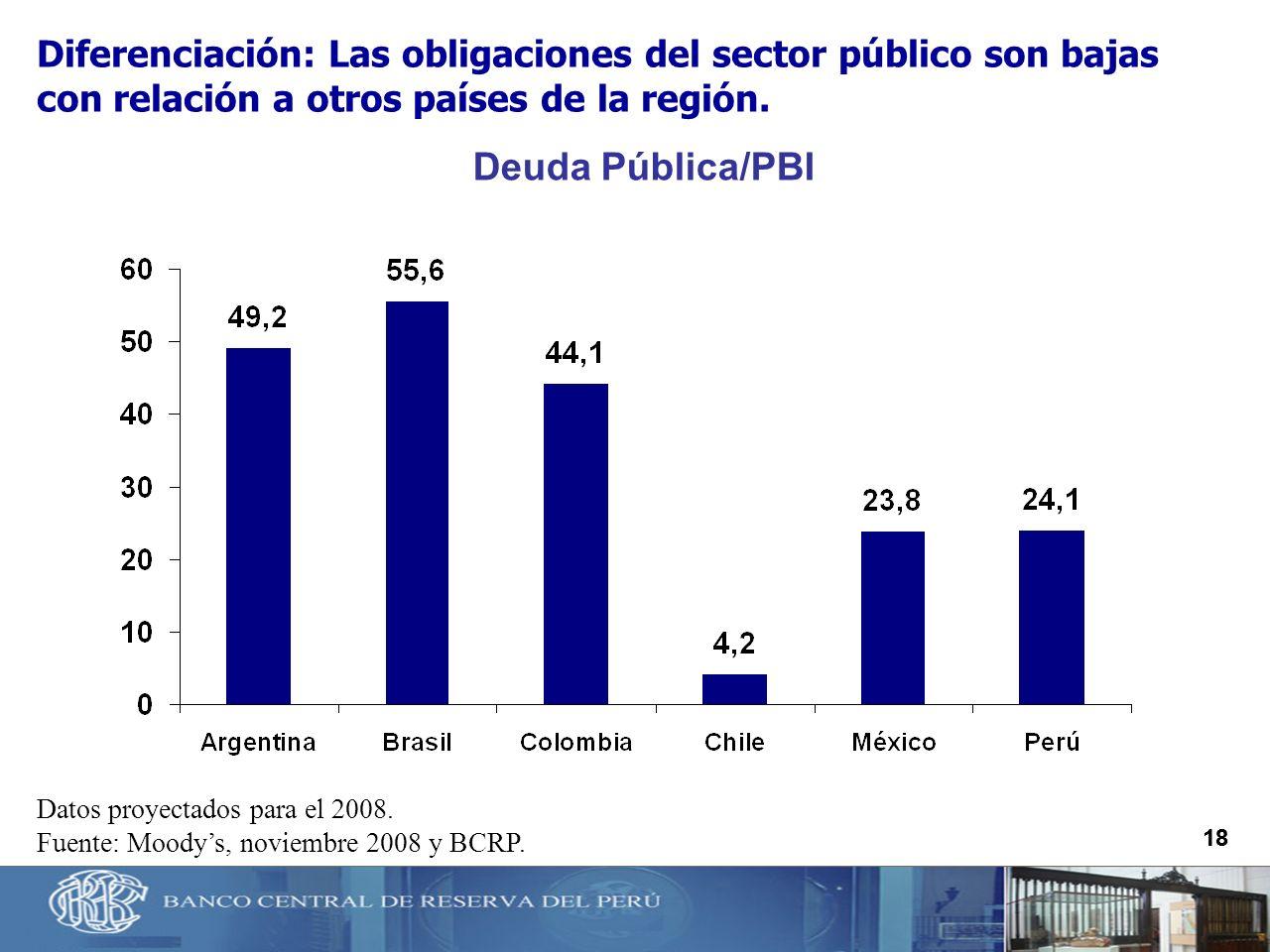 18 Deuda Pública/PBI Datos proyectados para el 2008. Fuente: Moodys, noviembre 2008 y BCRP. Diferenciación: Las obligaciones del sector público son ba