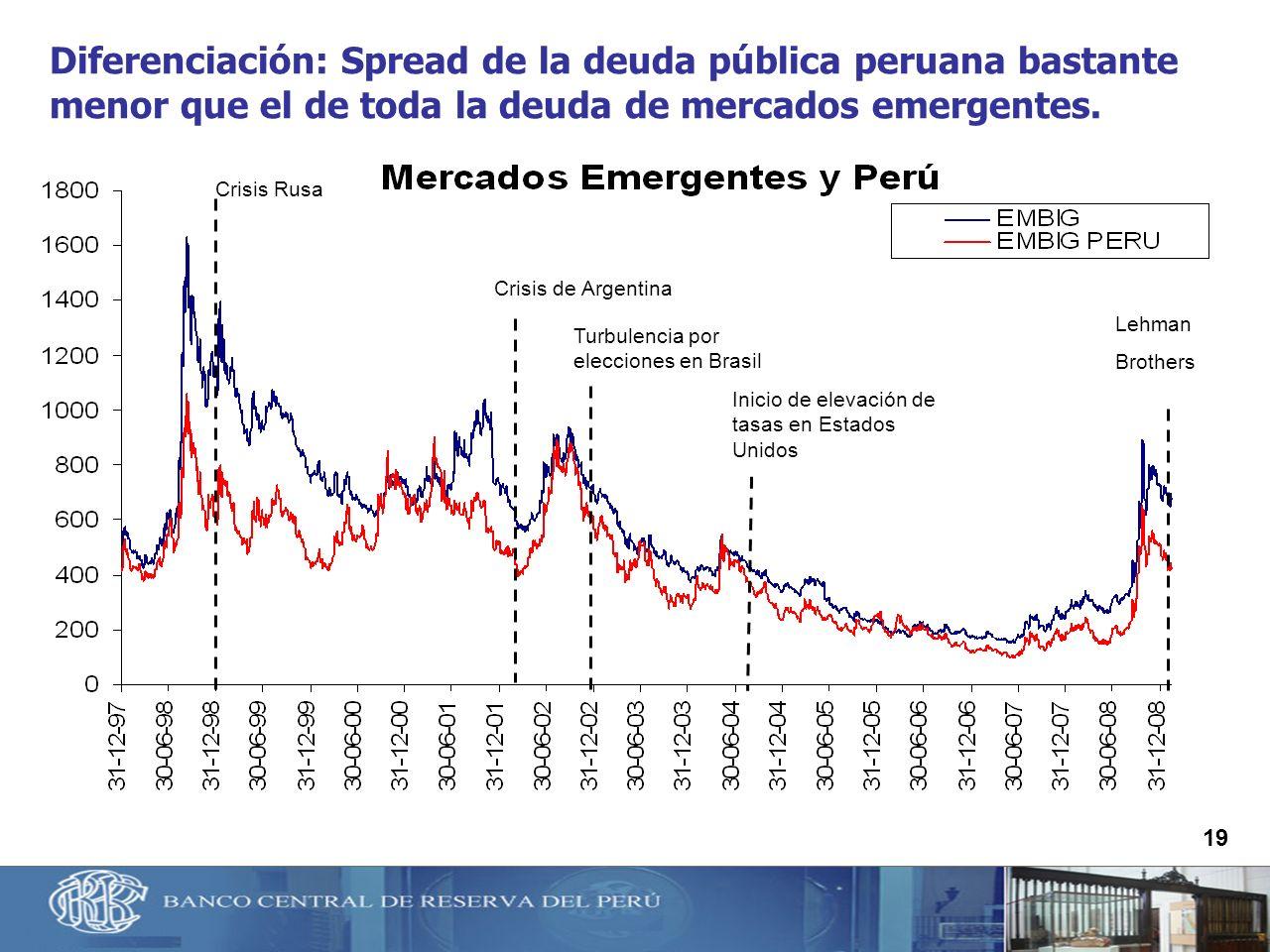 19 Crisis Rusa Turbulencia por elecciones en Brasil Crisis de Argentina Lehman Brothers Inicio de elevación de tasas en Estados Unidos Diferenciación: