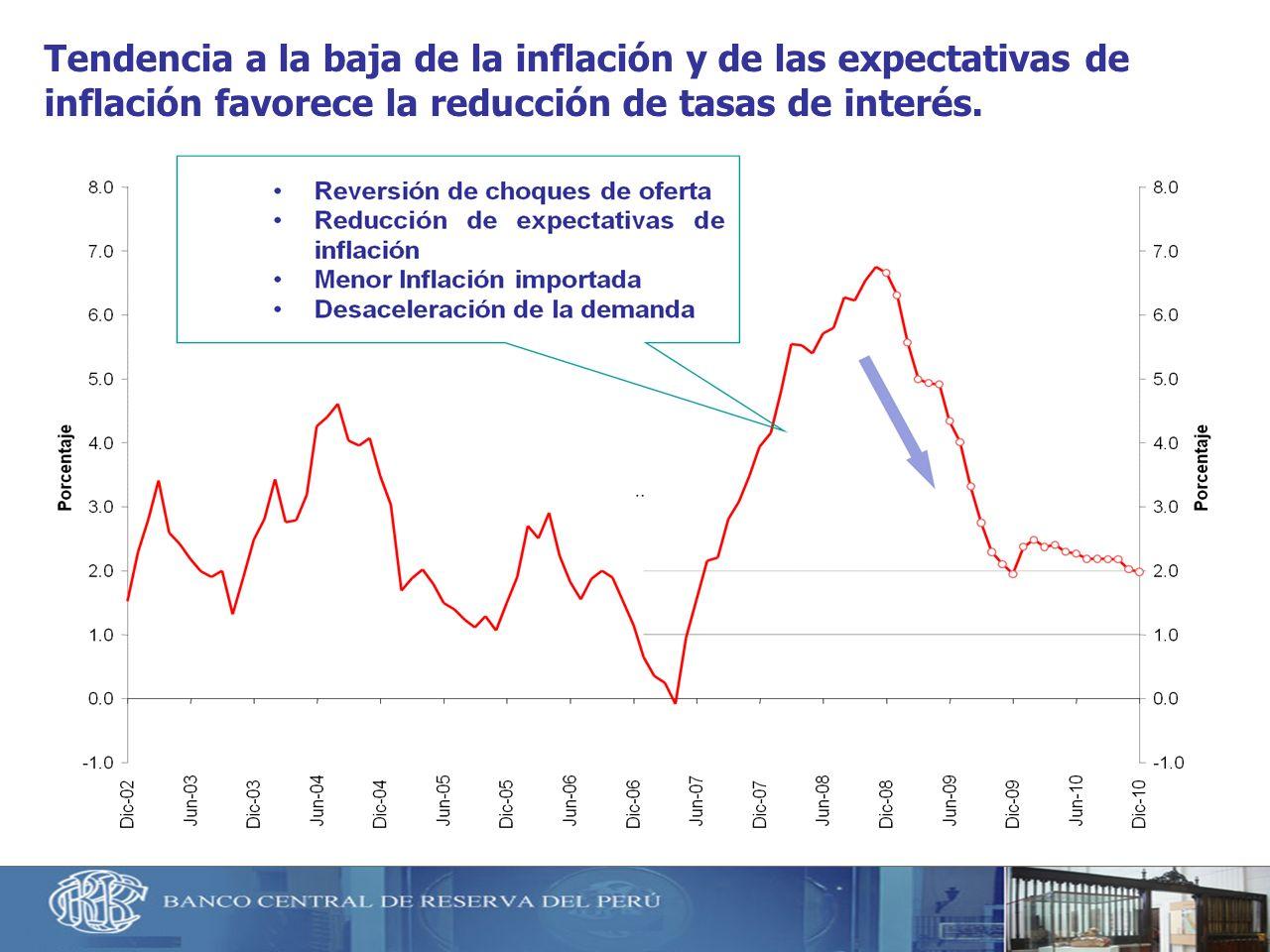 21 Tendencia a la baja de la inflación y de las expectativas de inflación favorece la reducción de tasas de interés.
