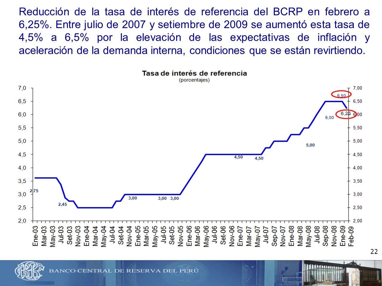 22 Reducción de la tasa de interés de referencia del BCRP en febrero a 6,25%. Entre julio de 2007 y setiembre de 2009 se aumentó esta tasa de 4,5% a 6