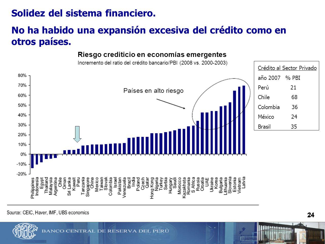 24 Riesgo crediticio en economías emergentes Solidez del sistema financiero. No ha habido una expansión excesiva del crédito como en otros países. Cré