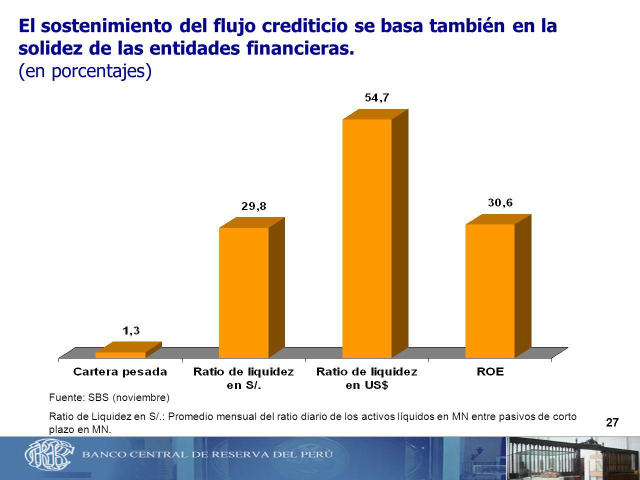 27 El sostenimiento del flujo crediticio se basa también en la solidez de las entidades financieras. (en porcentajes) Fuente: SBS (noviembre) Ratio de