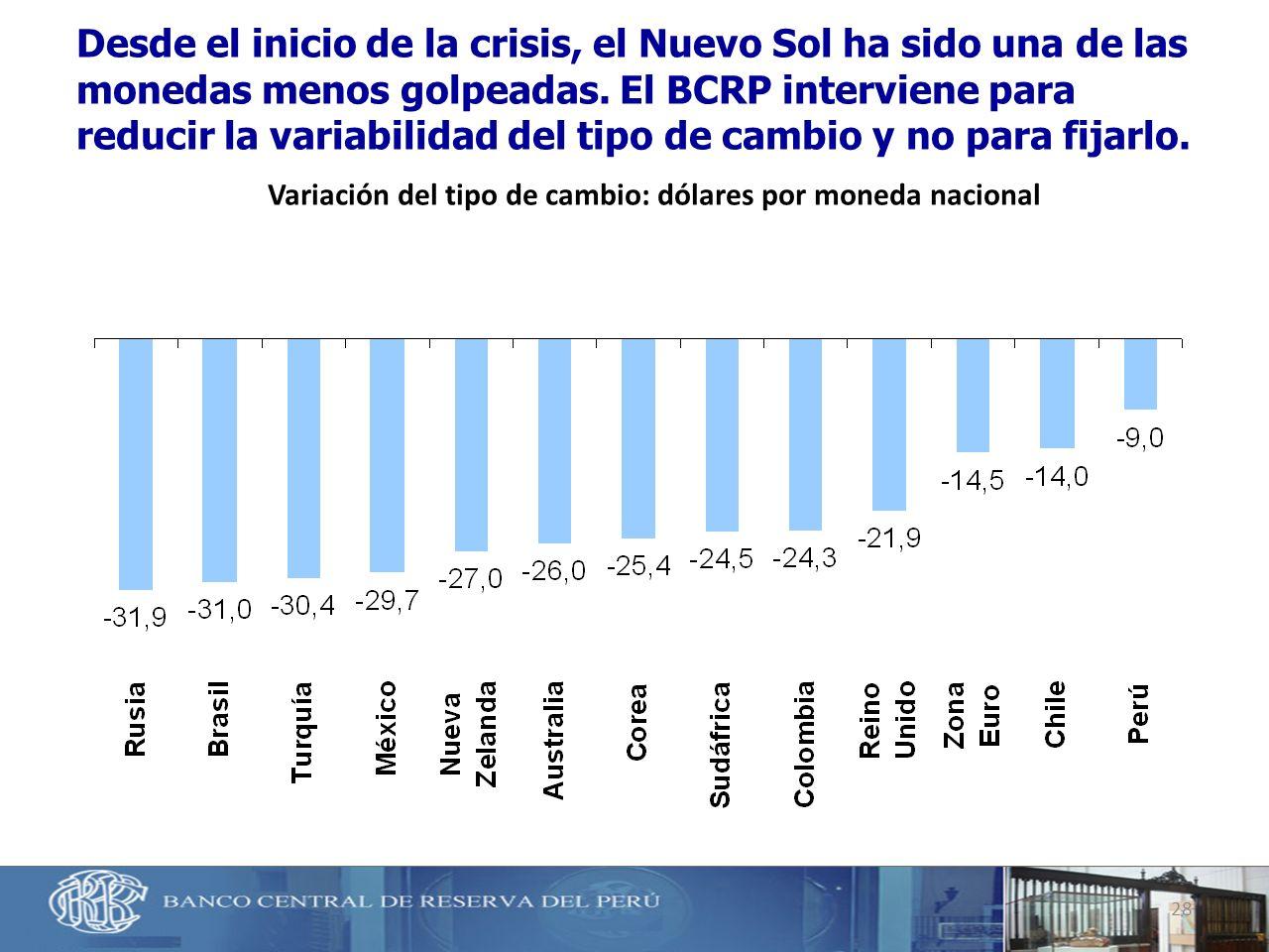 28 Desde el inicio de la crisis, el Nuevo Sol ha sido una de las monedas menos golpeadas. El BCRP interviene para reducir la variabilidad del tipo de