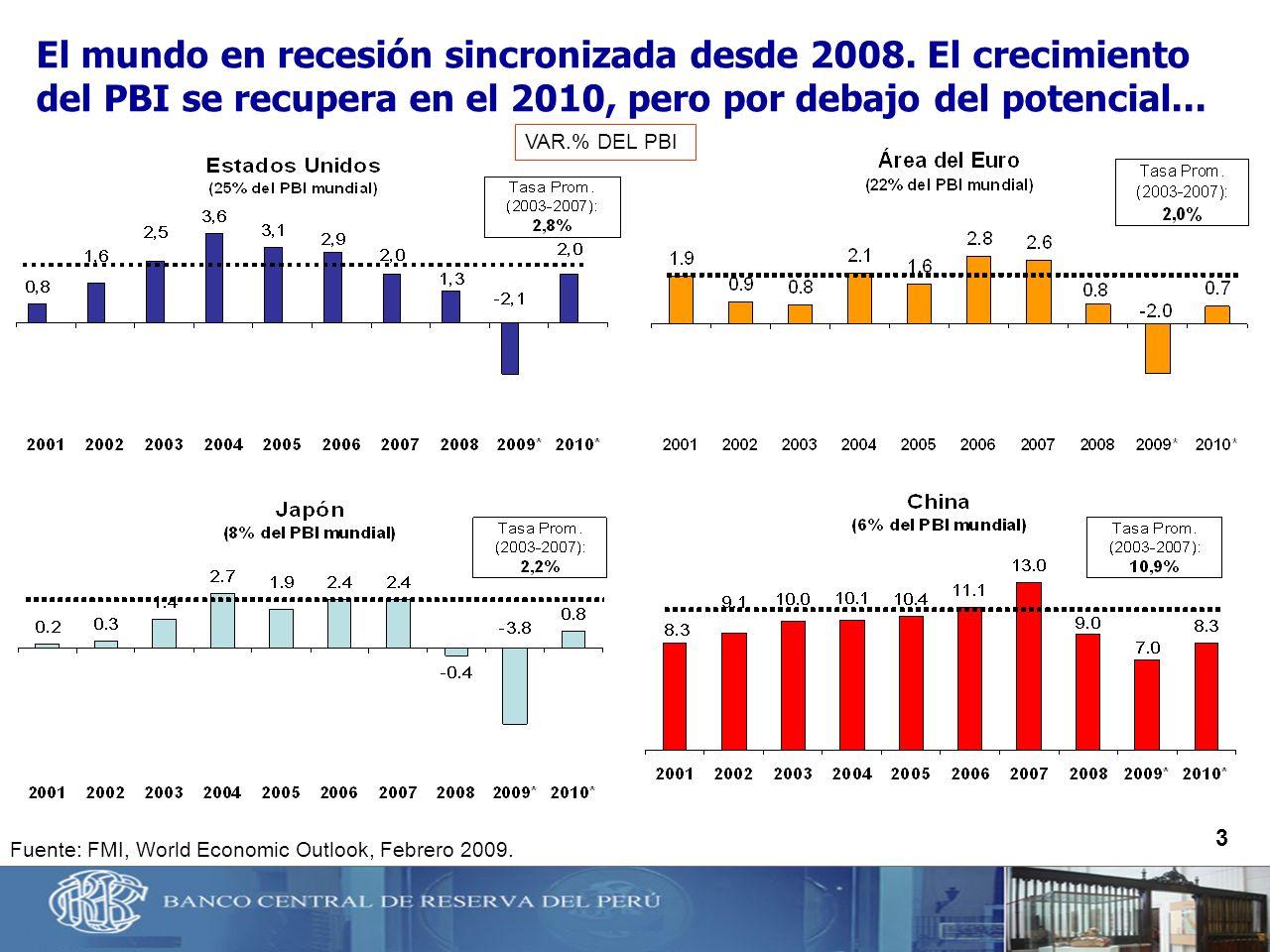 3 Fuente: FMI, World Economic Outlook, Febrero 2009. El mundo en recesión sincronizada desde 2008. El crecimiento del PBI se recupera en el 2010, pero