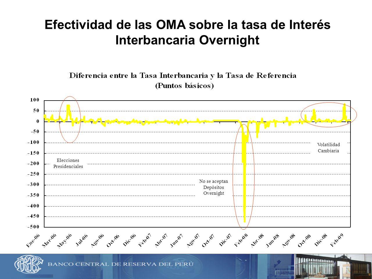 Efectividad de las OMA sobre la tasa de Interés Interbancaria Overnight Elecciones Presidenciales No se aceptan Depósitos Overnight Volatilidad Cambia