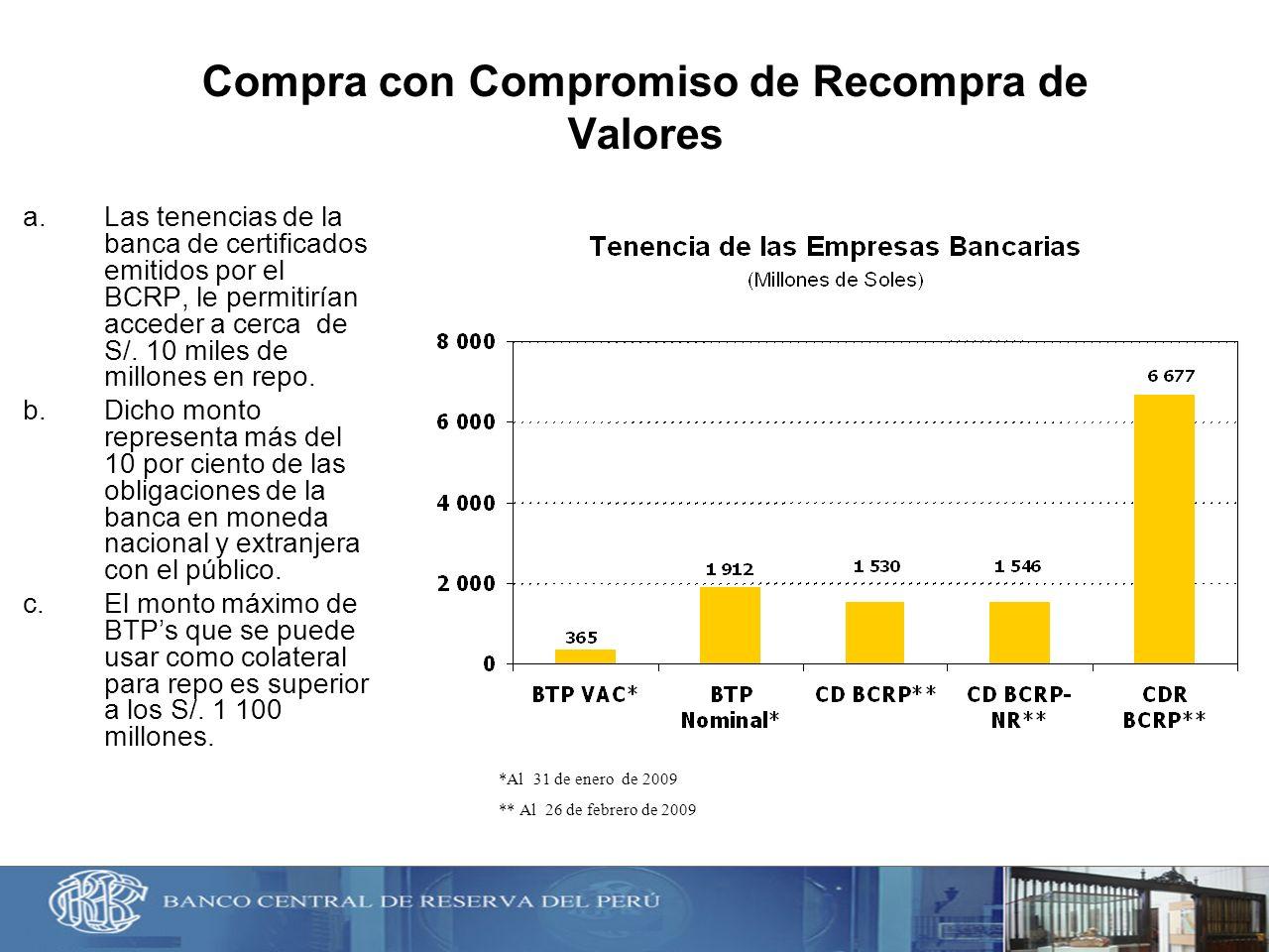 Compra con Compromiso de Recompra de Valores a.Las tenencias de la banca de certificados emitidos por el BCRP, le permitirían acceder a cerca de S/. 1