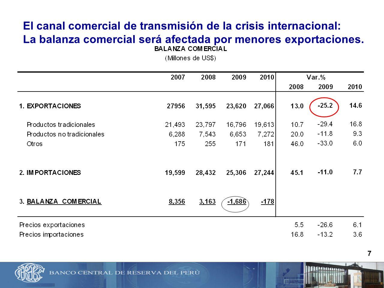 7 El canal comercial de transmisión de la crisis internacional: La balanza comercial será afectada por menores exportaciones.