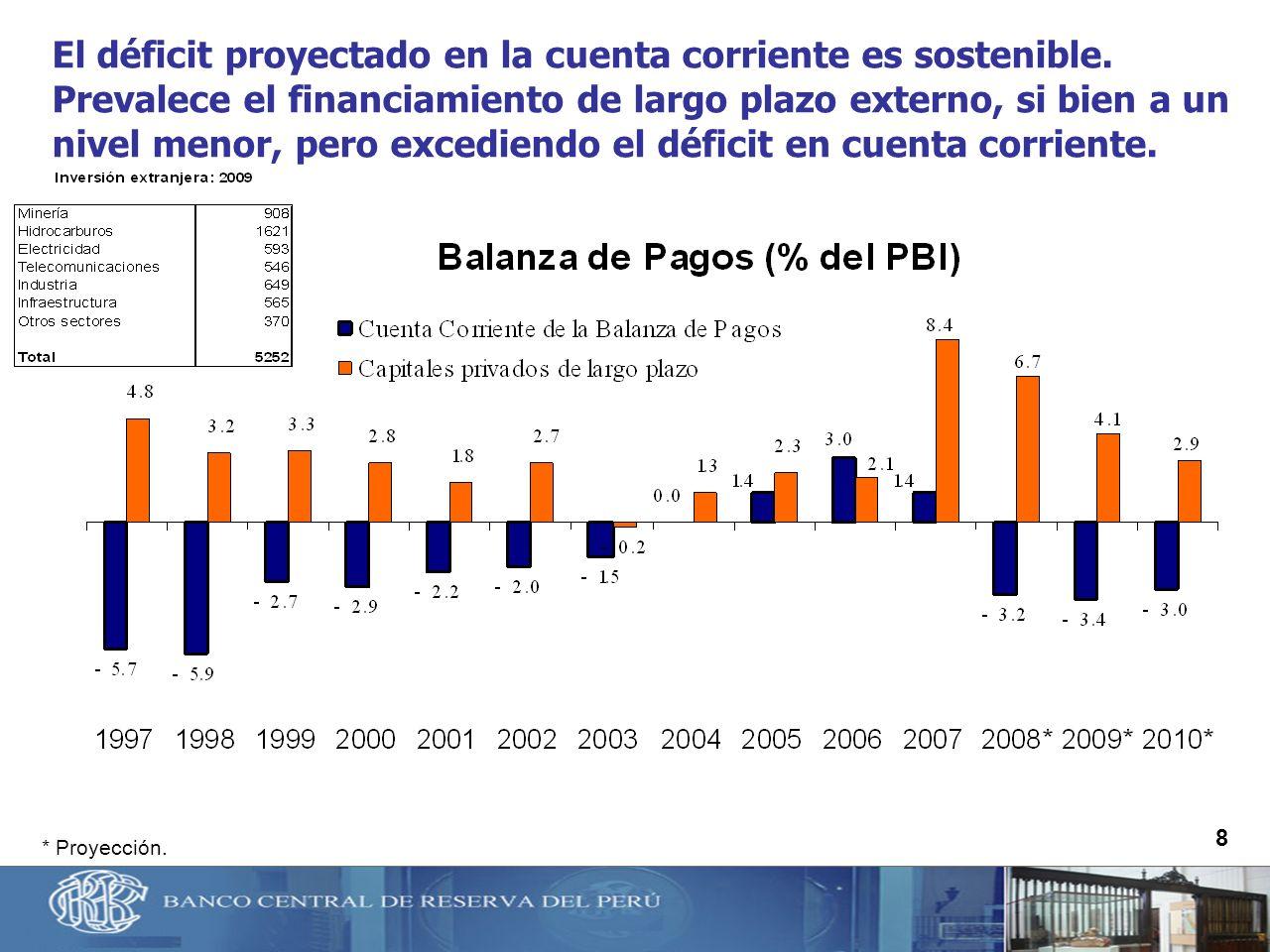 8 El déficit proyectado en la cuenta corriente es sostenible. Prevalece el financiamiento de largo plazo externo, si bien a un nivel menor, pero exced