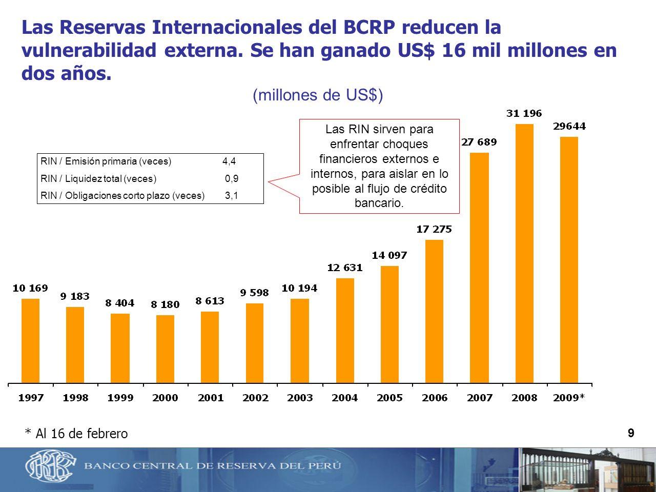 9 * Al 16 de febrero (millones de US$) Las Reservas Internacionales del BCRP reducen la vulnerabilidad externa. Se han ganado US$ 16 mil millones en d