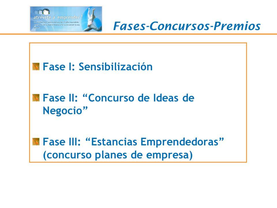Fases-Concursos-Premios Fase I: Sensibilización Fase II: Concurso de Ideas de Negocio Fase III: Estancias Emprendedoras (concurso planes de empresa)
