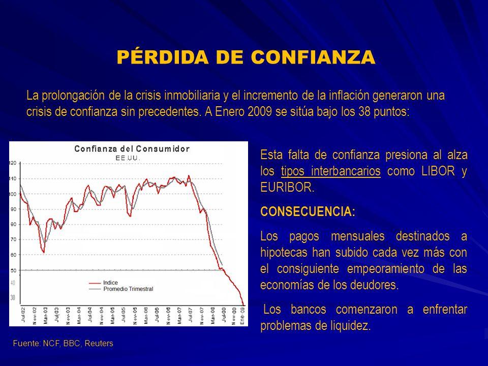 Esta falta de confianza presiona al alza los tipos interbancarios como LIBOR y EURIBOR. CONSECUENCIA: Los pagos mensuales destinados a hipotecas han s
