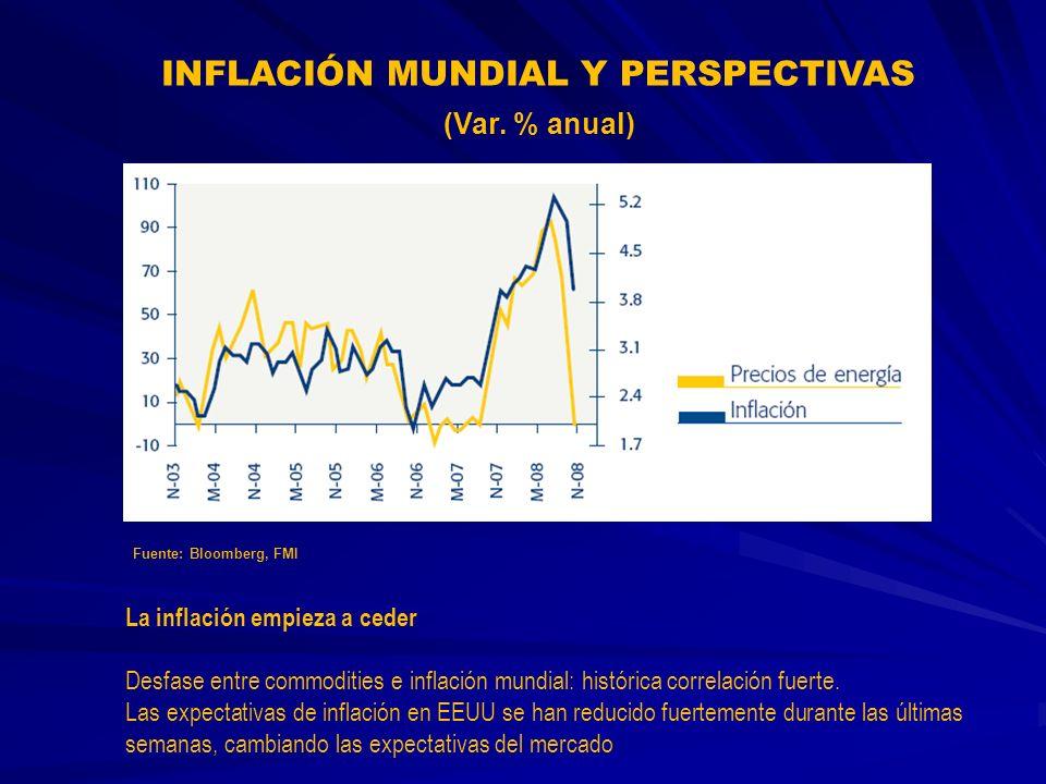 INFLACIÓN MUNDIAL Y PERSPECTIVAS La inflación empieza a ceder Desfase entre commodities e inflación mundial: histórica correlación fuerte. Las expecta