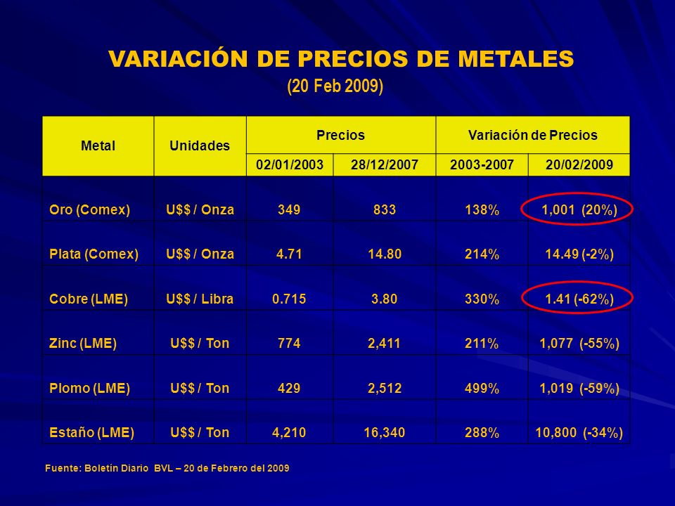 VARIACIÓN DE PRECIOS DE METALES MetalUnidades PreciosVariación de Precios 02/01/200328/12/20072003-200720/02/2009 Oro (Comex)U$$ / Onza349833138%1,001 (20%) Plata (Comex)U$$ / Onza4.7114.80214%14.49 (-2%) Cobre (LME)U$$ / Libra0.7153.80330%1.41 (-62%) Zinc (LME)U$$ / Ton7742,411211%1,077 (-55%) Plomo (LME)U$$ / Ton4292,512499%1,019 (-59%) Estaño (LME)U$$ / Ton4,21016,340288%10,800 (-34%) Fuente: Boletín Diario BVL – 20 de Febrero del 2009 (20 Feb 2009)
