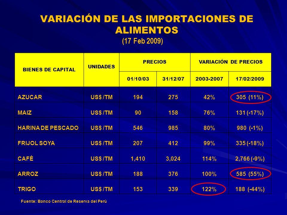 VARIACIÓN DE LAS IMPORTACIONES DE ALIMENTOS BIENES DE CAPITAL UNIDADES PRECIOSVARIACIÓN DE PRECIOS 01/10/0331/12/072003-200717/02/2009 AZUCARUS$ /TM19427542%305 (11%) MAIZUS$ /TM9015876%131 (-17%) HARINA DE PESCADOUS$ /TM54698580%980 (-1%) FRIJOL SOYAUS$ /TM20741299%335 (-18%) CAFÉUS$ /TM1,4103,024114%2,766 (-9%) ARROZUS$ /TM188376100%585 (55%) TRIGOUS$ /TM153339122%188 (-44%) Fuente: Banco Central de Reserva del Perú (17 Feb 2009)