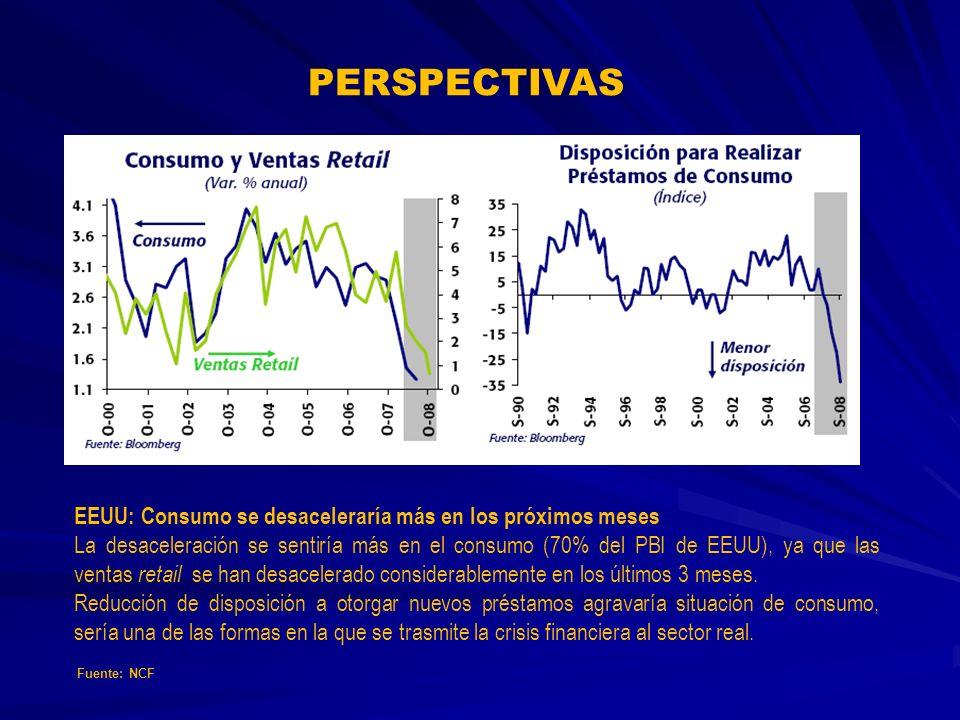 PERSPECTIVAS EEUU: Consumo se desaceleraría más en los próximos meses La desaceleración se sentiría más en el consumo (70% del PBI de EEUU), ya que las ventas retail se han desacelerado considerablemente en los últimos 3 meses.