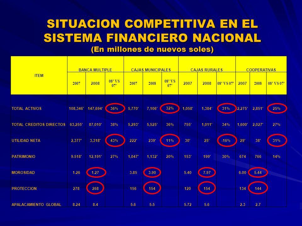 ITEM BANCA MULTIPLECAJAS MUNICIPALESCAJAS RURALESCOOPERATIVAS 2007 2008 08 VS 07 20072008 08 VS 07 20072008 08 VS 07 2007 200808 VS 07 TOTAL ACTIVOS108,346 147,69436%5,770 7,106 32%1,058 1,384 31%2,275 2,851 25% TOTAL CREDITOS DIRECTOS63,255 87,010 38%5,293 5,525 36%755 1,011 34%1,600 2,027 27% UTILIDAD NETA2,377 3,318 43%222 239 11%30 25 -16%29 38 31% PATRIMONIO9.518 12,19127%1,047 1,132 20%153 199 30%67476614% MOROSIDAD1.261.273.853.905.407.976.005.44 PROTECCION278268156154120154134144 APALACAMIENTO GLOBAL8.248.45.65.55.725.62.32.7 SITUACION COMPETITIVA EN EL SISTEMA FINANCIERO NACIONAL (En millones de nuevos soles)