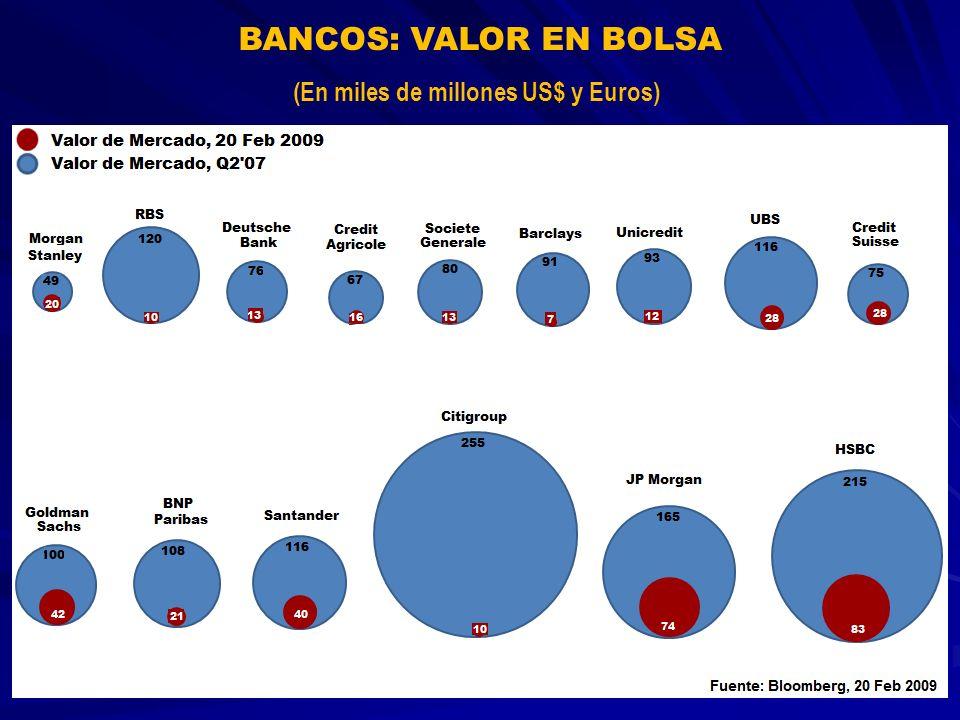BANCOS: VALOR EN BOLSA (En miles de millones US$ y Euros)