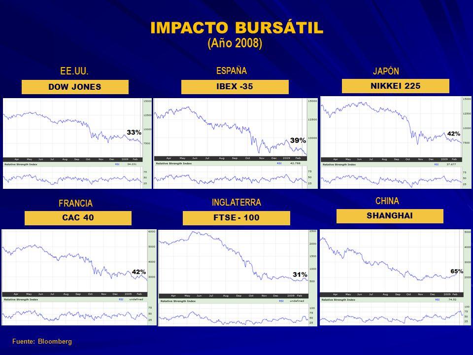 Fuente: Bloomberg IMPACTO BURSÁTIL (Año 2008) EE.UU. DOW JONES ESPAÑA IBEX -35 JAPÓN NIKKEI 225 FRANCIA CAC 40 INGLATERRA FTSE - 100 CHINA SHANGHAI